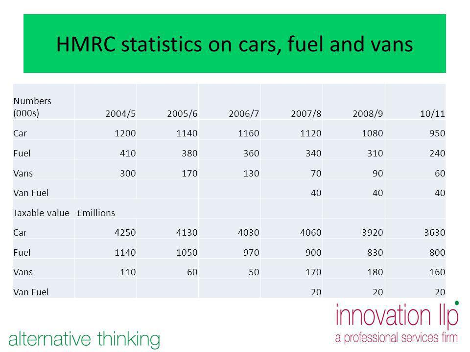 HMRC statistics on cars, fuel and vans Numbers (000s)2004/52005/62006/72007/82008/910/11 Car12001140116011201080950 Fuel410380360340310240 Vans300170130709060 Van Fuel40 Taxable value £millions Car425041304030406039203630 Fuel11401050970900830800 Vans1106050170180160 Van Fuel20