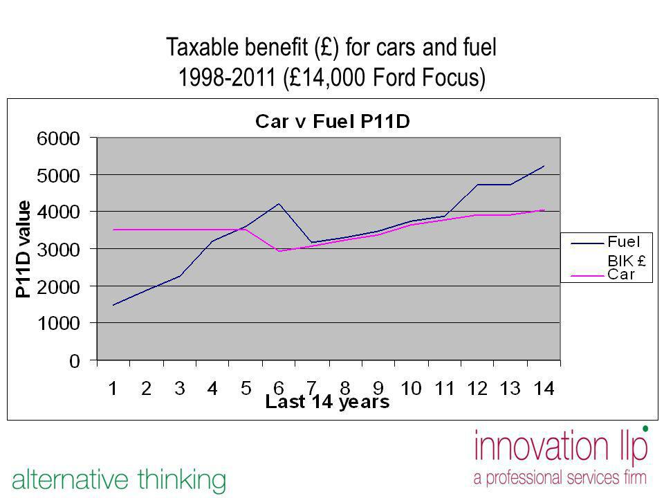 Taxable benefit (£) for cars and fuel 1998-2011 (£14,000 Ford Focus)