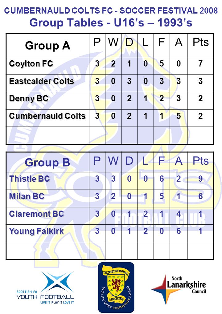 CUMBERNAULD COLTS FC - SOCCER FESTIVAL 2008 Group Tables - U16s – 1993s Group A PWDLFA Pts Coylton FC 321050 7 Eastcalder Colts 303033 3 Denny BC 302123 2 Cumbernauld Colts 302115 2 Group B PWDLFA Pts Thistle BC 330062 9 Milan BC 320151 6 Claremont BC 301214 1 Young Falkirk 301206 1