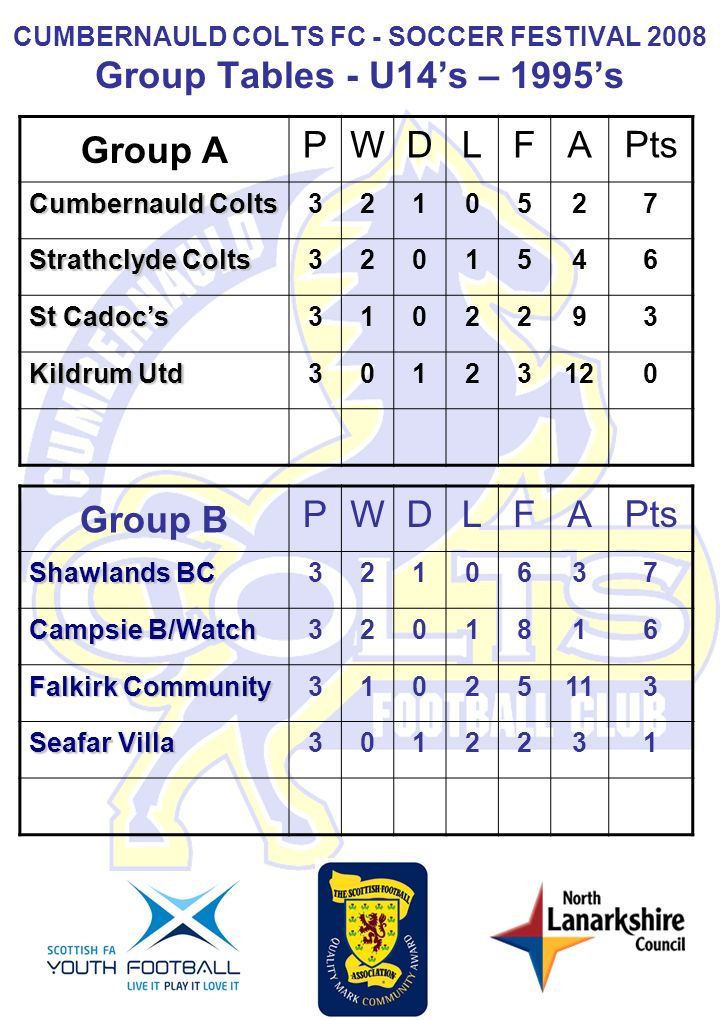 CUMBERNAULD COLTS FC - SOCCER FESTIVAL 2008 Group Tables - U14s – 1995s Group A PWDLFA Pts Cumbernauld Colts 321052 7 Strathclyde Colts 320154 6 St Cadocs 310229 3 Kildrum Utd 3012312 0 Group B PWDLFA Pts Shawlands BC 321063 7 Campsie B/Watch 320181 6 Falkirk Community 3102511 3 Seafar Villa 301223 1