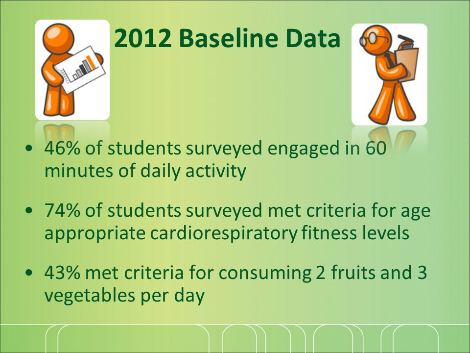 2012 Baseline Data 46% of students surveyed engaged in 60 minutes of daily activity 74% of students surveyed met criteria for age appropriate cardiorespiratory fitness levels 43% met criteria for consuming 2 fruits and 3 vegetables per day