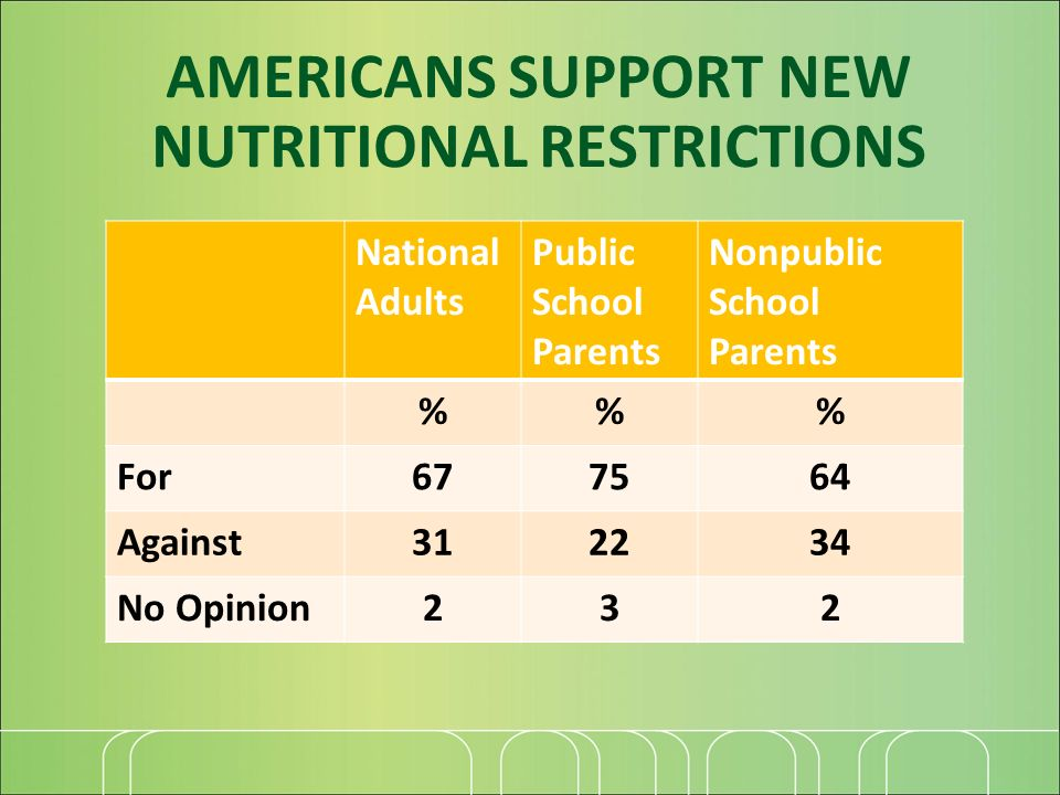 AMERICANS SUPPORT NEW NUTRITIONAL RESTRICTIONS National Adults Public School Parents Nonpublic School Parents %% For677564 Against312234 No Opinion232