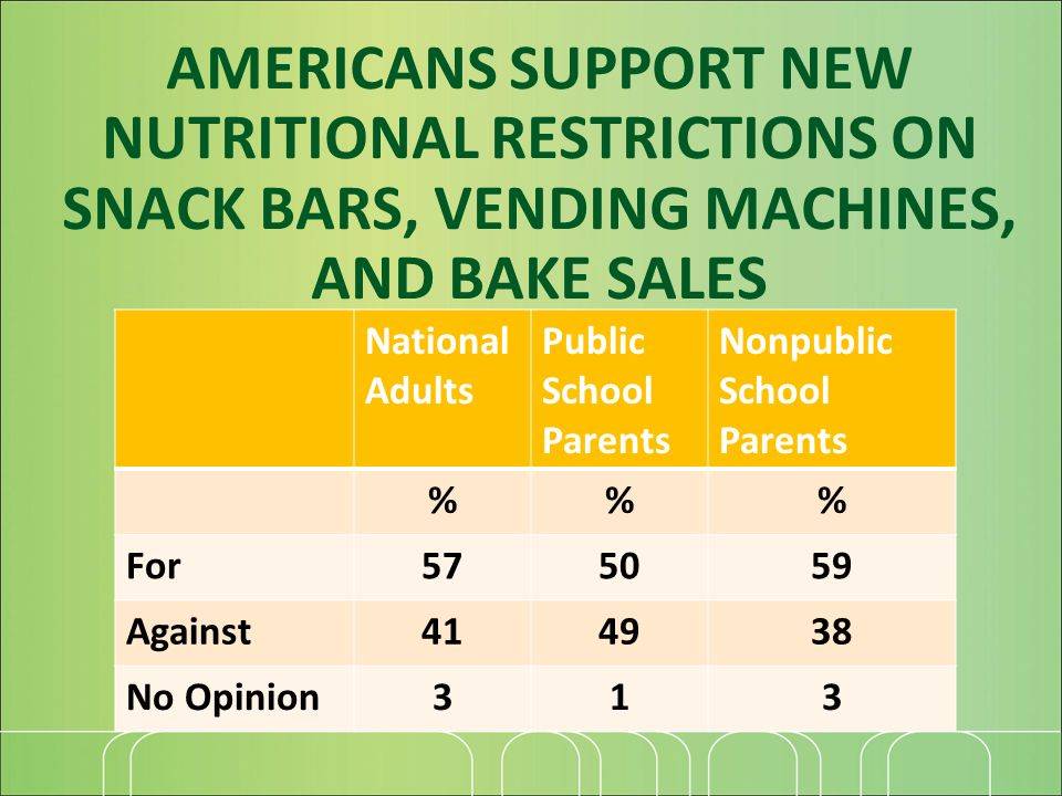National Adults Public School Parents Nonpublic School Parents %% For575059 Against414938 No Opinion313 AMERICANS SUPPORT NEW NUTRITIONAL RESTRICTIONS ON SNACK BARS, VENDING MACHINES, AND BAKE SALES