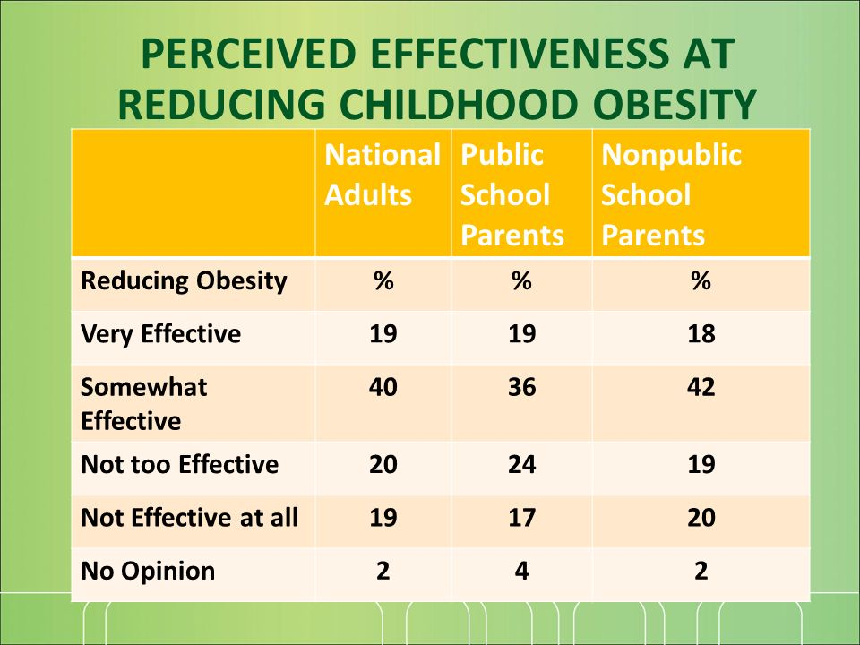 National Adults Public School Parents Nonpublic School Parents Reducing Obesity%% Very Effective19 18 Somewhat Effective 403642 Not too Effective202419 Not Effective at all191720 No Opinion242 PERCEIVED EFFECTIVENESS AT REDUCING CHILDHOOD OBESITY