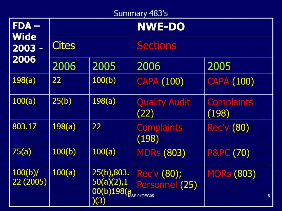 MSS 01DEC068 Summary 483s FDA – Wide NWE-DO CitesSections (a)22100(b) CAPA (100) 100(a)25(b)198(a) Quality Audit (22) Complaints (198) (a)22 Recv (80) 75(a)100(b)100(a) MDRs (803) P&PC (70) 100(b)/ 22 (2005) 100(a) 25(b),803.