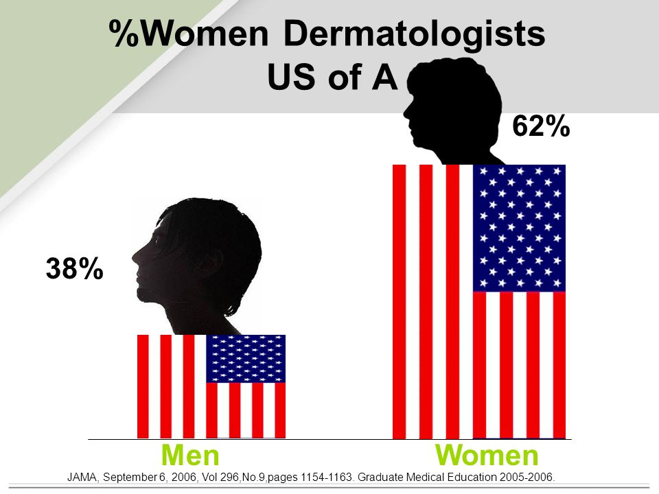 %Women Dermatologists US of A 62% 38% MenWomen JAMA, September 6, 2006, Vol 296,No.9,pages 1154-1163.