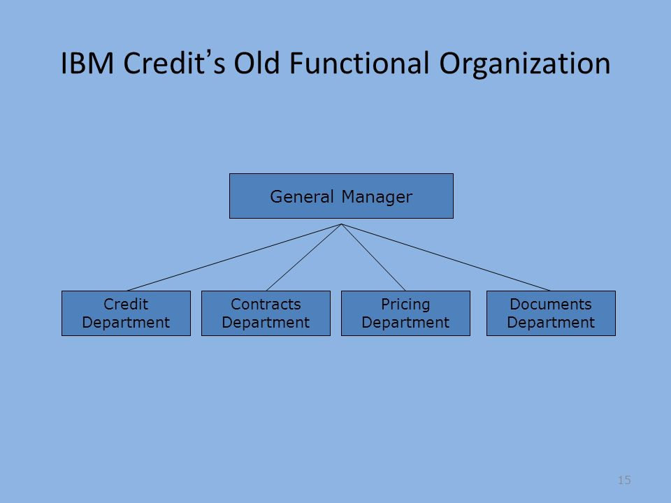 IBM Credits Old Functional Organization Credit Department Contracts Department Pricing Department Documents Department General Manager 15