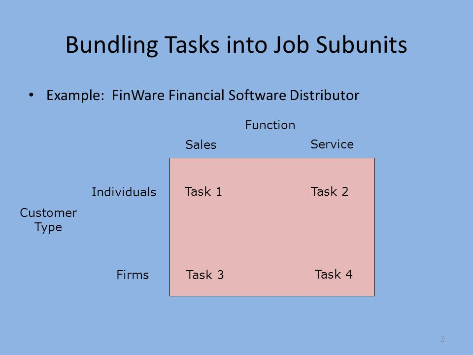Bundling Tasks into Job Subunits Example: FinWare Financial Software Distributor Task 1 Task 3 Task 4 Task 2 Customer Type Individuals Firms Sales Service Function 3