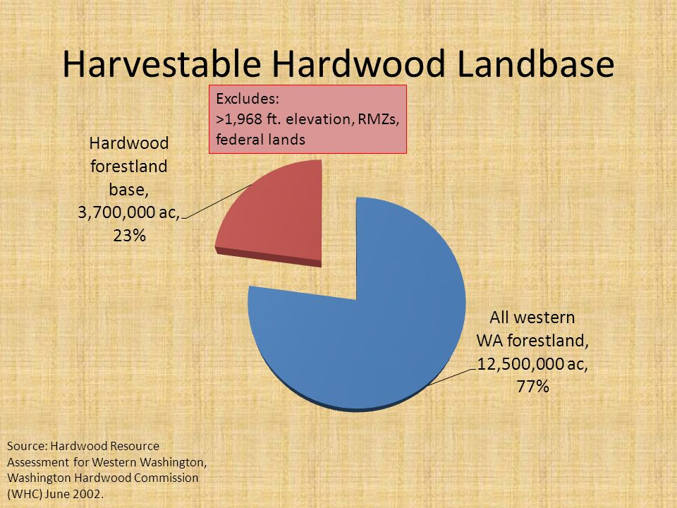 Harvestable Hardwood Landbase Source: Hardwood Resource Assessment for Western Washington, Washington Hardwood Commission (WHC) June 2002.