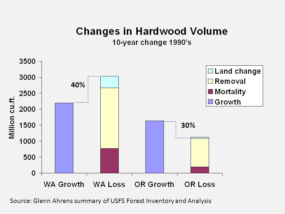 Source: Glenn Ahrens summary of USFS Forest Inventory and Analysis 40% 30%