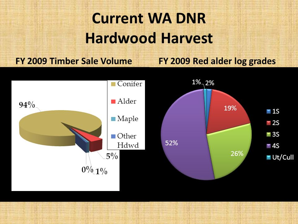 Current WA DNR Hardwood Harvest FY 2009 Timber Sale VolumeFY 2009 Red alder log grades
