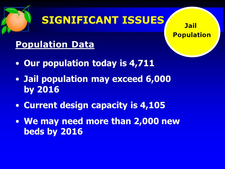 Our population today is 4,711 Jail population may exceed 6,000 by 2016 Current design capacity is 4,105 We may need more than 2,000 new beds by 2016 Population Data Jail Population SIGNIFICANT ISSUES