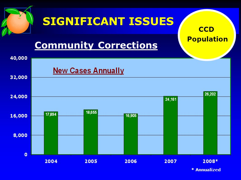 Community Corrections * Annualized CCD Population SIGNIFICANT ISSUES