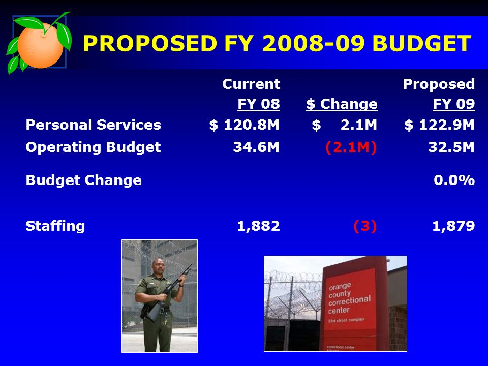 PROPOSED FY BUDGET Current FY 08$ Change Proposed FY 09 Personal Services$ 120.8M$ 2.1M$ 122.9M Operating Budget 34.6M (2.1M) 32.5M Budget Change0.0% Staffing1,882(3)1,879