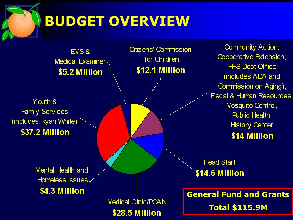 General Fund and Grants Total $115.9M BUDGET OVERVIEW