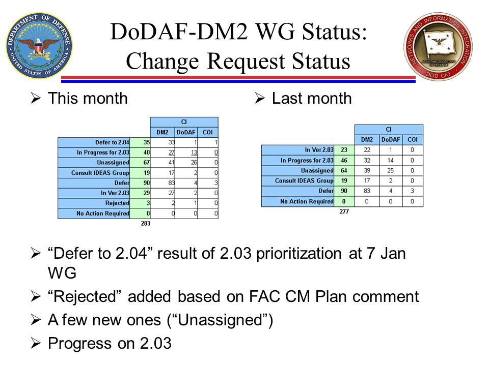 DoDAF-DM2 WG Status: Change Request Status This month Last month Defer to 2.04 result of 2.03 prioritization at 7 Jan WG Rejected added based on FAC CM Plan comment A few new ones (Unassigned) Progress on 2.03