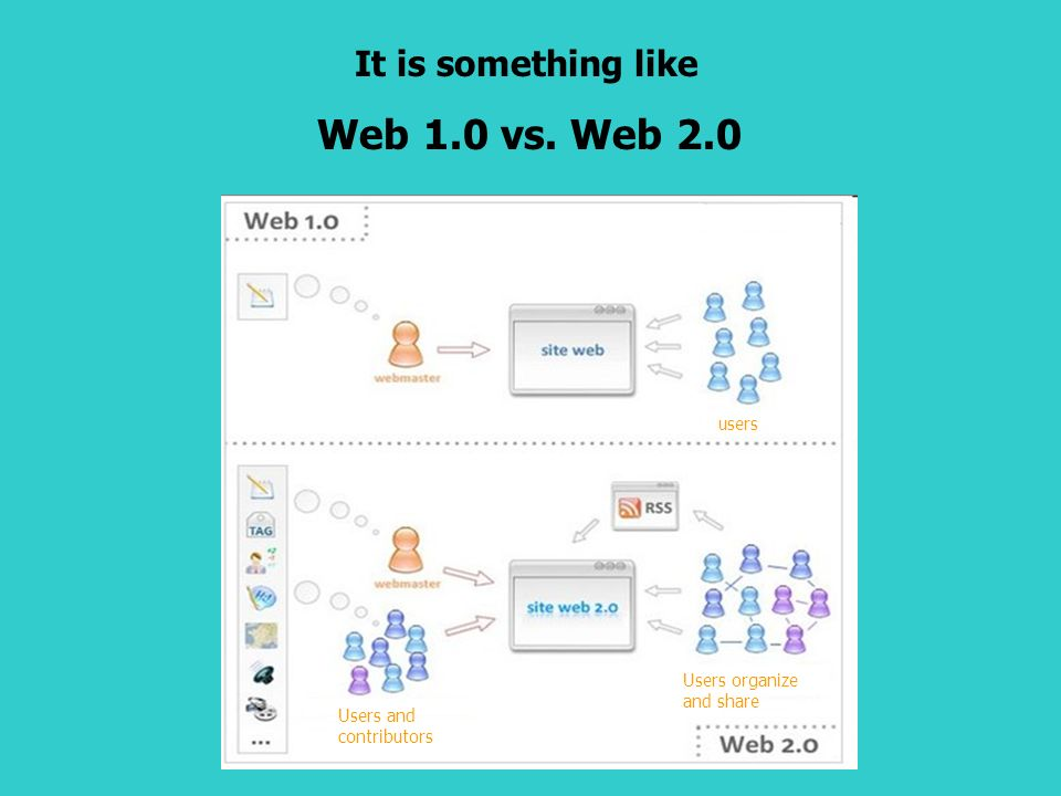 It is something like Web 1.0 vs. Web 2.0 users Users and contributors Users organize and share