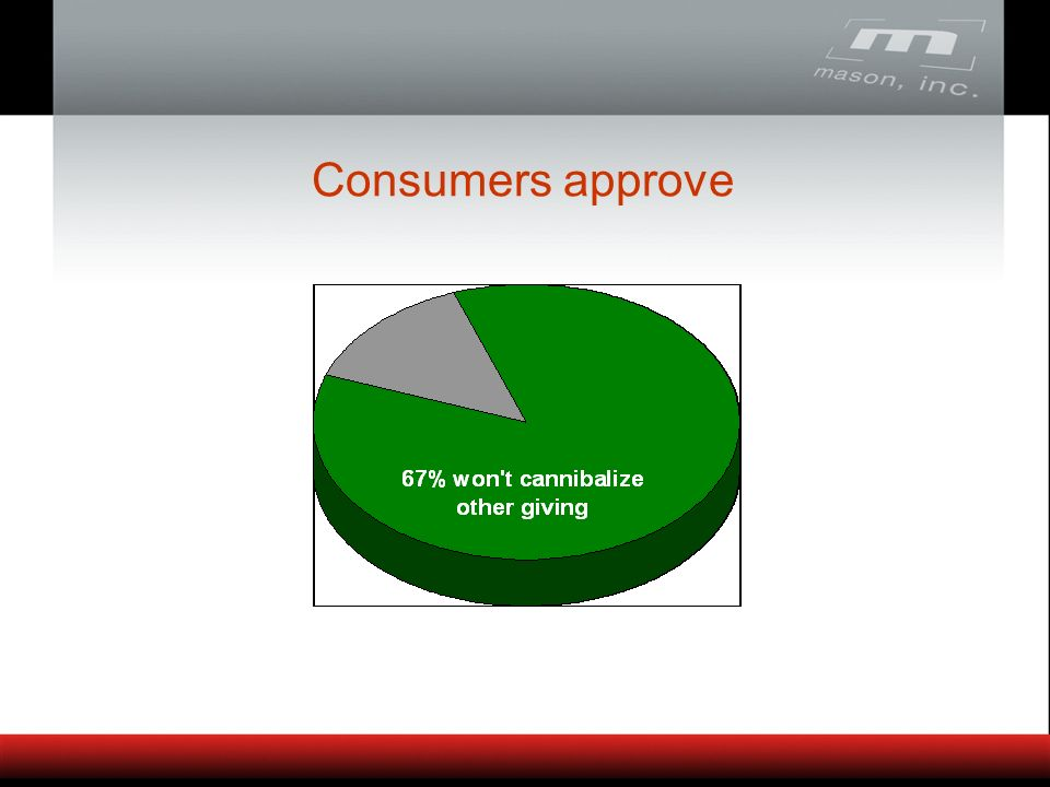 Consumers approve