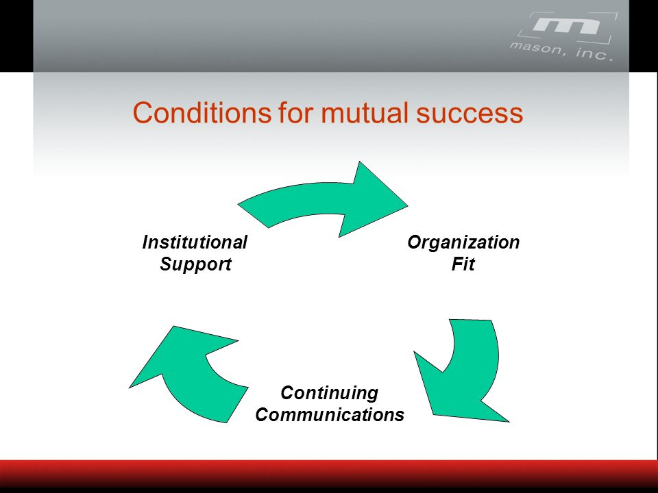 Conditions for mutual success Organization Fit Continuing Communications Institutional Support