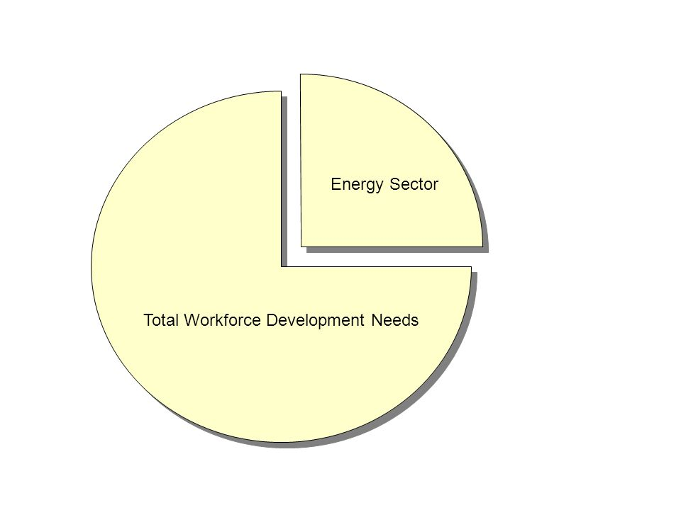 Total Workforce Development Needs Energy Sector