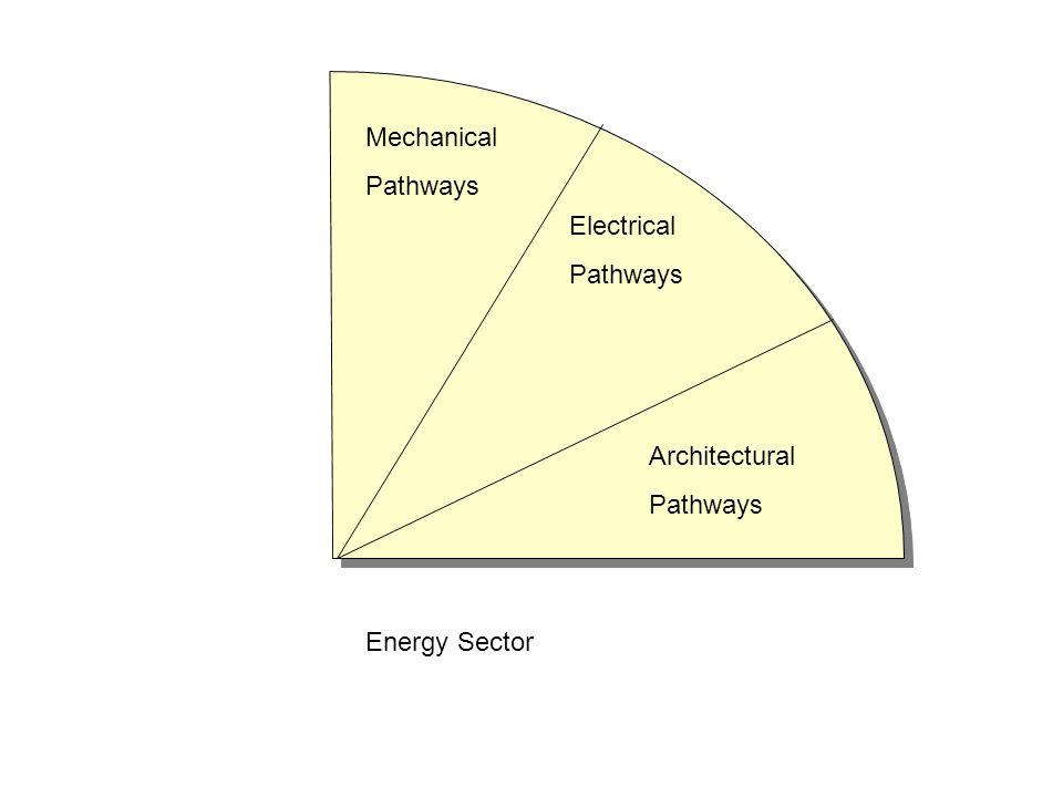 Mechanical Pathways Electrical Pathways Architectural Pathways