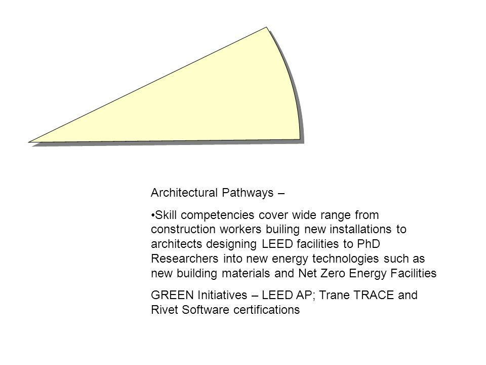 Architectural Pathways – Skill competencies cover wide range from construction workers builing new installations to architects designing LEED facilities to PhD Researchers into new energy technologies such as new building materials and Net Zero Energy Facilities GREEN Initiatives – LEED AP; Trane TRACE and Rivet Software certifications