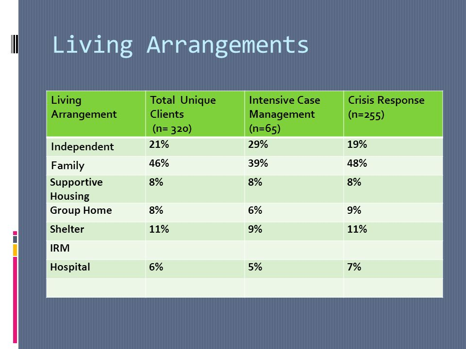Living Arrangements Living Arrangement Total Unique Clients (n= 320) Intensive Case Management (n=65) Crisis Response (n=255) Independent 21%29%19% Family 46%39%48% Supportive Housing 8% Group Home8%6%9% Shelter11%9%11% IRM Hospital6%5%7%