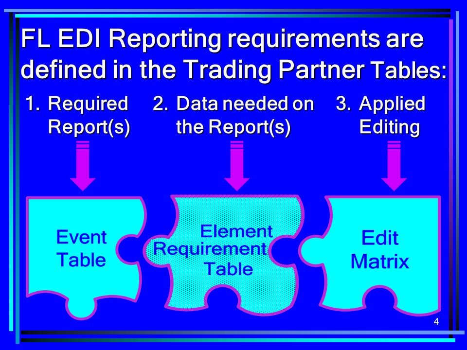 4 FL EDI Reporting requirements are defined in the Trading Partner Tables: 1.Required Report(s) 2.Data needed on the Report(s) 3.Applied Editing