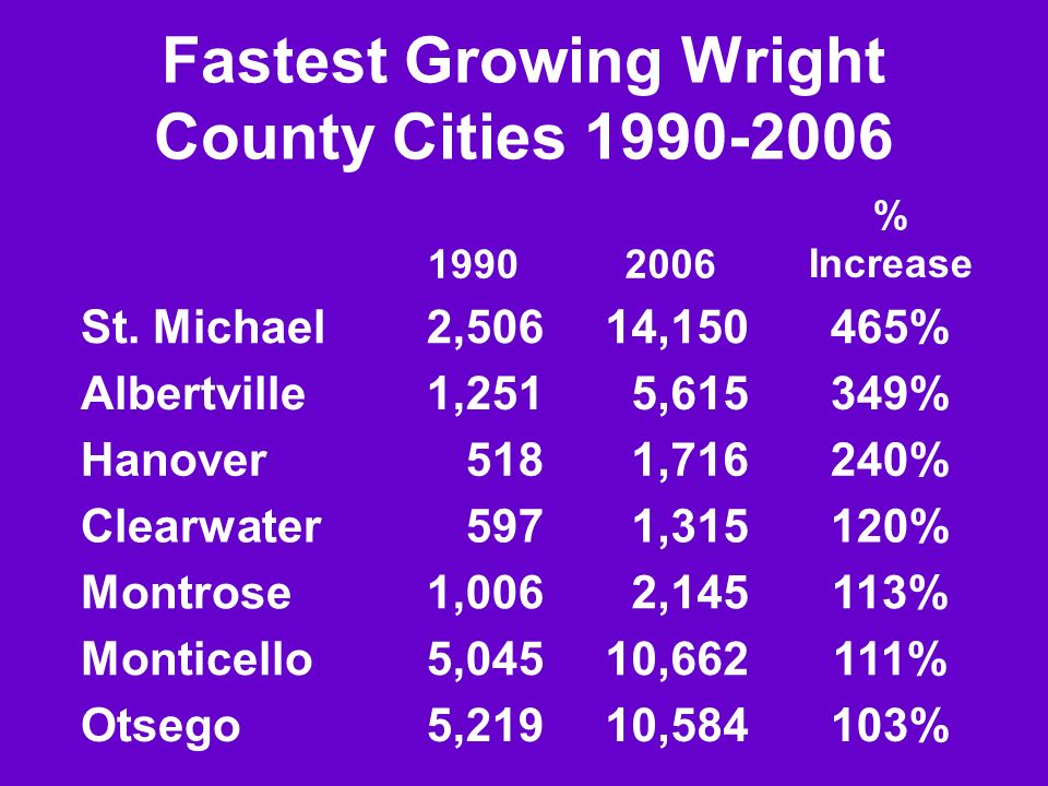 Fastest Growing Wright County Cities 1990-2006 19902006 % Increase St.