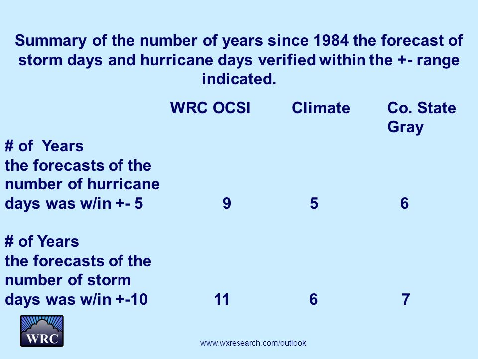 Summary of the number of years since 1984 the forecast of storm days and hurricane days verified within the +- range indicated.