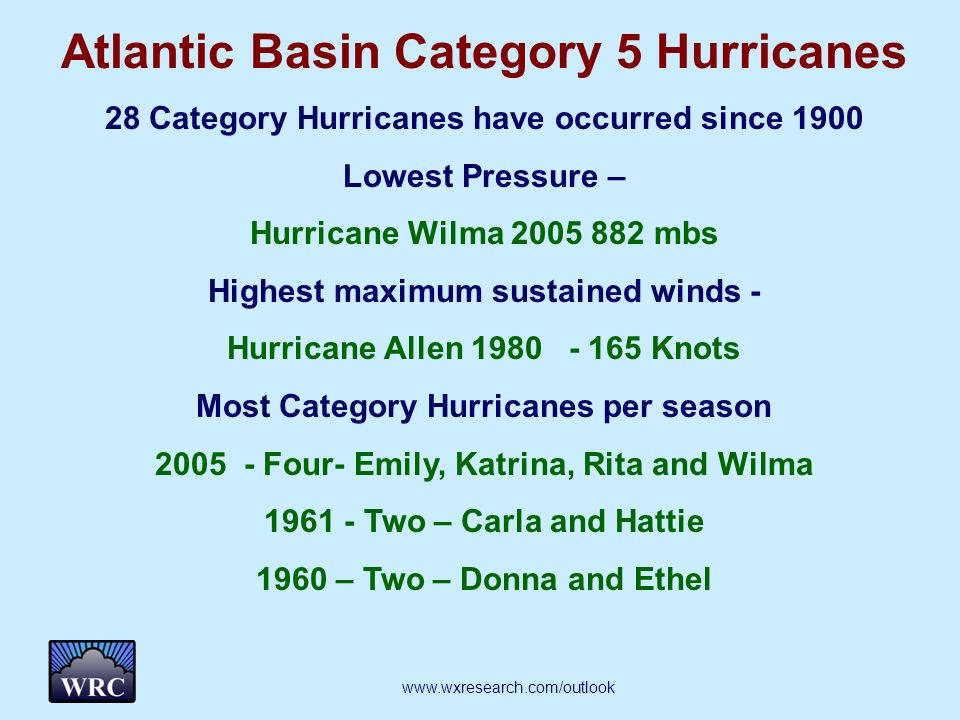 Atlantic Basin Category 5 Hurricanes 28 Category Hurricanes have occurred since 1900 Lowest Pressure – Hurricane Wilma mbs Highest maximum sustained winds - Hurricane Allen Knots Most Category Hurricanes per season Four- Emily, Katrina, Rita and Wilma Two – Carla and Hattie 1960 – Two – Donna and Ethel