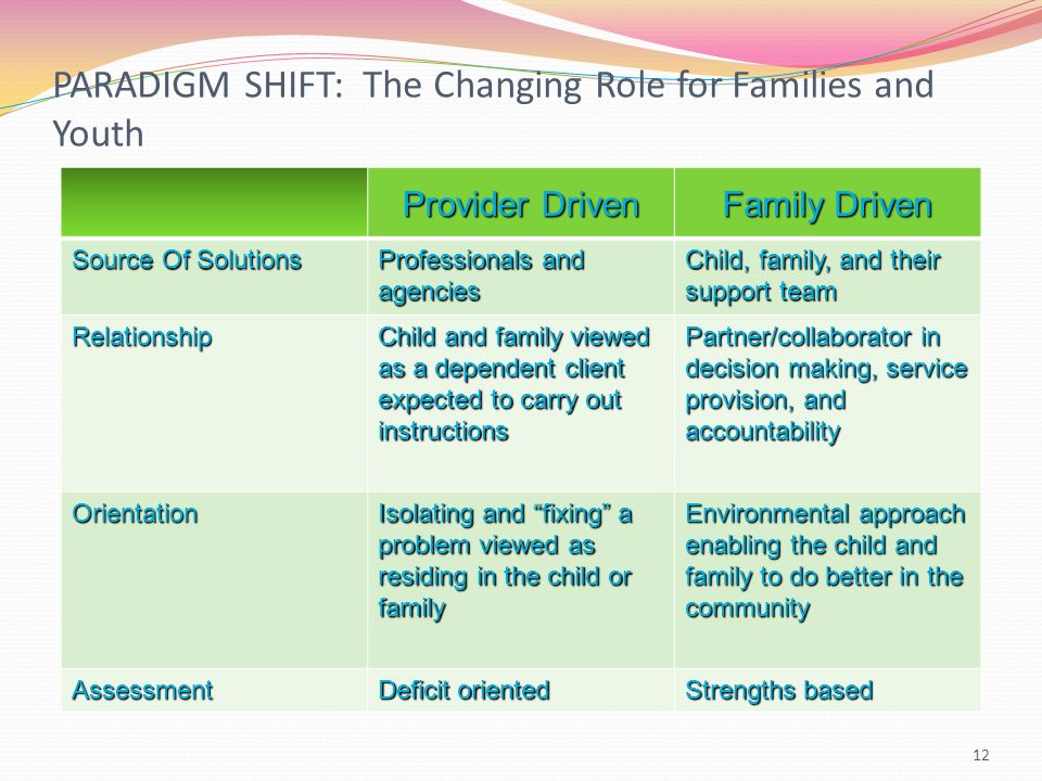 PARADIGM SHIFT: The Changing Role for Families and Youth 12 Provider Driven Family Driven Source Of Solutions Professionals and agencies Child, family, and their support team Relationship Child and family viewed as a dependent client expected to carry out instructions Partner/collaborator in decision making, service provision, and accountability Orientation Isolating and fixing a problem viewed as residing in the child or family Environmental approach enabling the child and family to do better in the community Assessment Deficit oriented Strengths based
