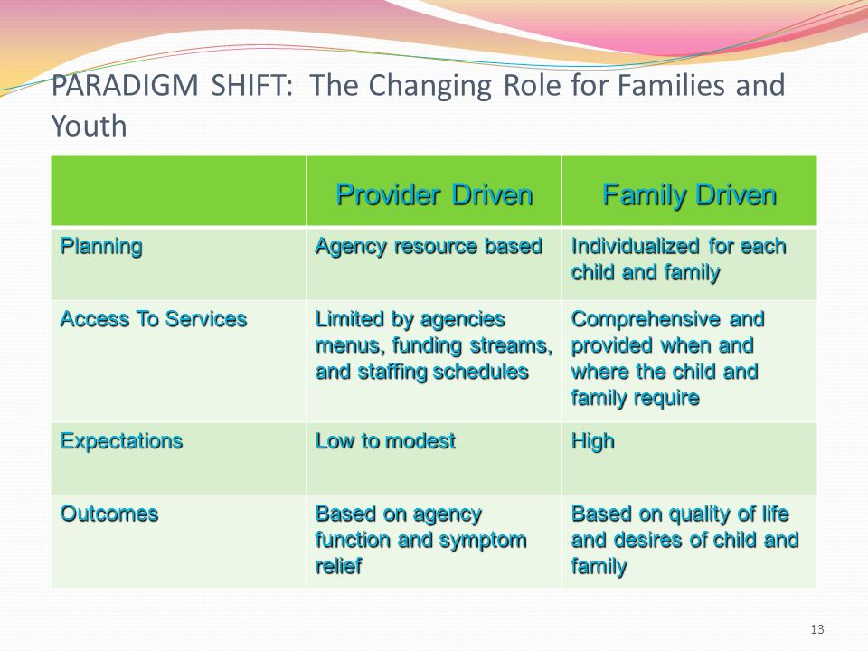 PARADIGM SHIFT: The Changing Role for Families and Youth 13 Provider Driven Family Driven Planning Agency resource based Individualized for each child and family Access To Services Limited by agencies menus, funding streams, and staffing schedules Comprehensive and provided when and where the child and family require Expectations Low to modest High Outcomes Based on agency function and symptom relief Based on quality of life and desires of child and family