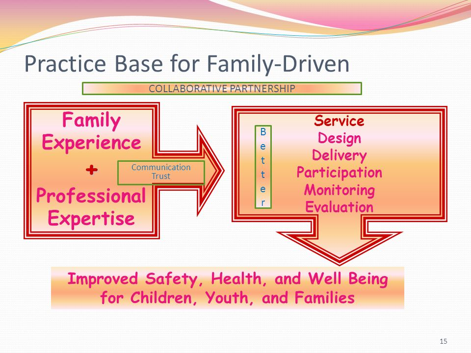 Practice Base for Family-Driven 15 Family Experience+ Professional Expertise Service Design Delivery Participation Monitoring Evaluation Improved Safety, Health, and Well Being for Children, Youth, and Families Communication Trust BetterBetter COLLABORATIVE PARTNERSHIP