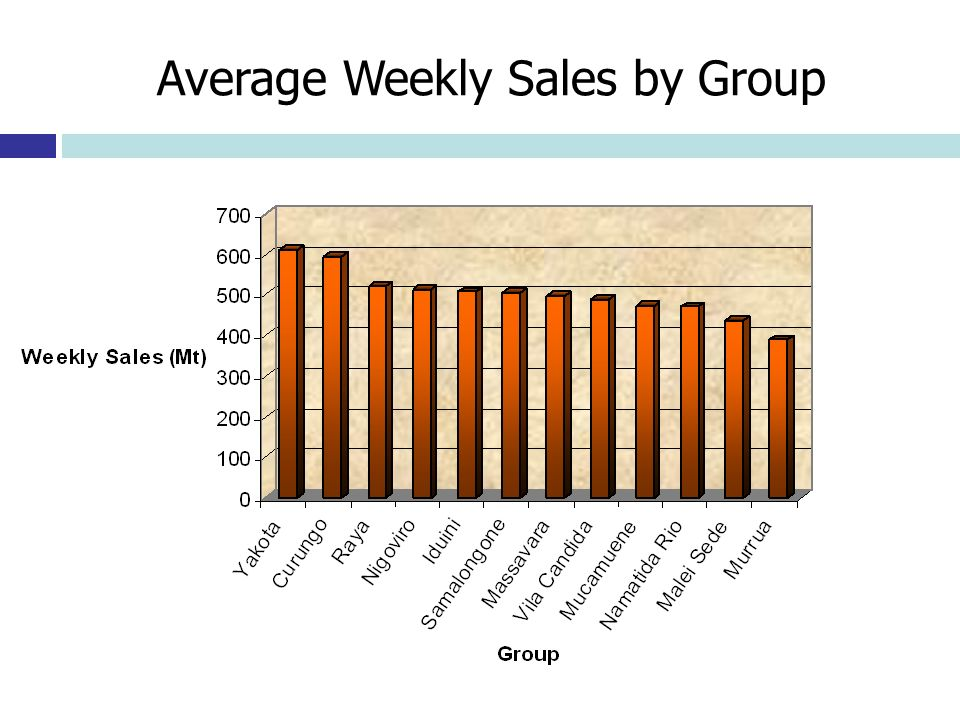 Average Weekly Sales by Group