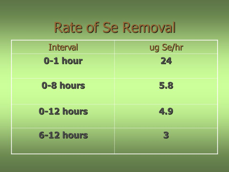 Rate of Se Removal Interval ug Se/hr 0-1 hour hours hours hours 3
