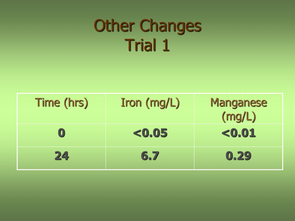 Other Changes Trial 1 Time (hrs) Iron (mg/L) Manganese (mg/L) 0<0.05<