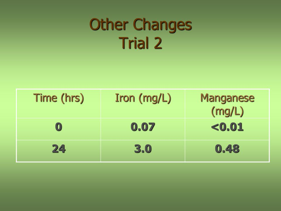 Other Changes Trial 2 Time (hrs) Iron (mg/L) Manganese (mg/L) 00.07<