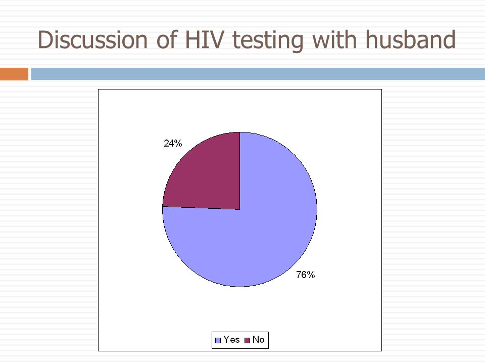 Discussion of HIV testing with husband