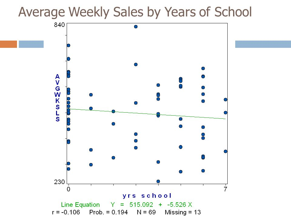 Average Weekly Sales by Years of School