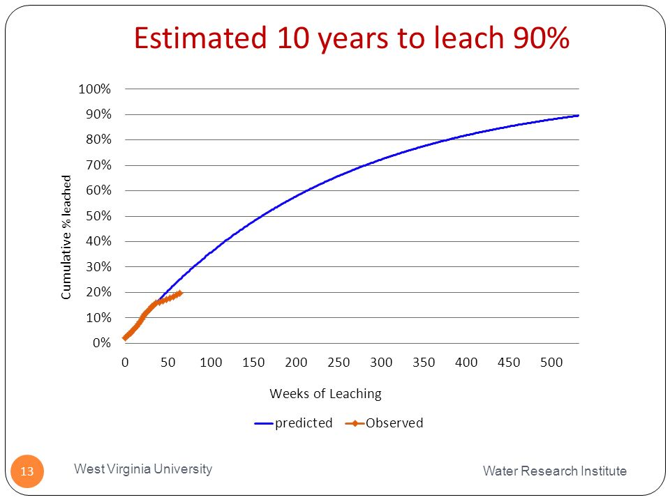 Estimated 10 years to leach 90% Water Research Institute West Virginia University 13