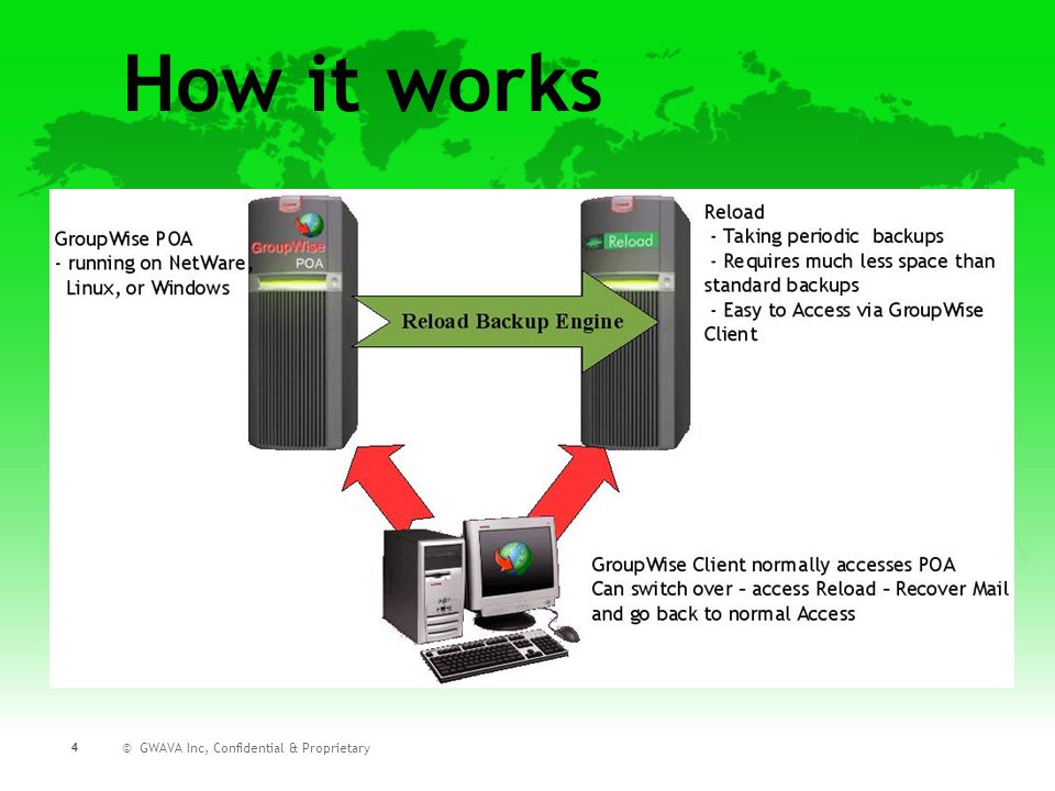 How it works © GWAVA Inc, Confidential & Proprietary 4