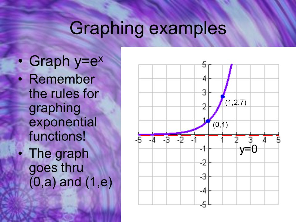 Graphing examples Graph y=e x Remember the rules for graphing exponential functions.