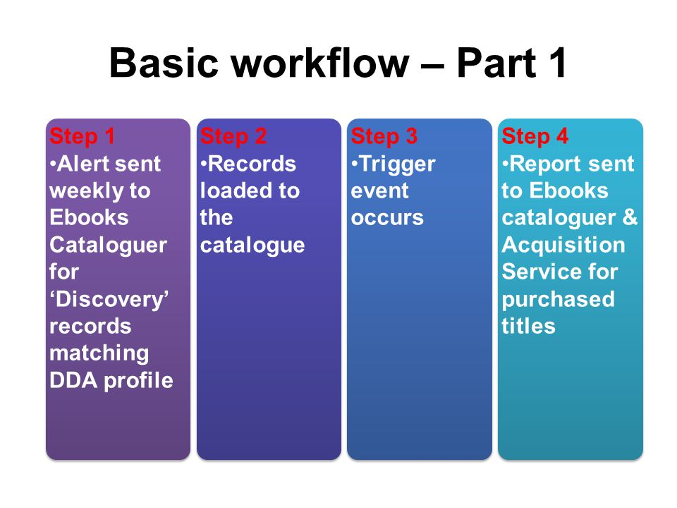 Basic workflow – Part 1 Step 1 Alert sent weekly to Ebooks Cataloguer for Discovery records matching DDA profile Step 1 Alert sent weekly to Ebooks Cataloguer for Discovery records matching DDA profile Step 2 Records loaded to the catalogue Step 2 Records loaded to the catalogue Step 3 Trigger event occurs Step 3 Trigger event occurs Step 4 Report sent to Ebooks cataloguer & Acquisition Service for purchased titles Step 4 Report sent to Ebooks cataloguer & Acquisition Service for purchased titles