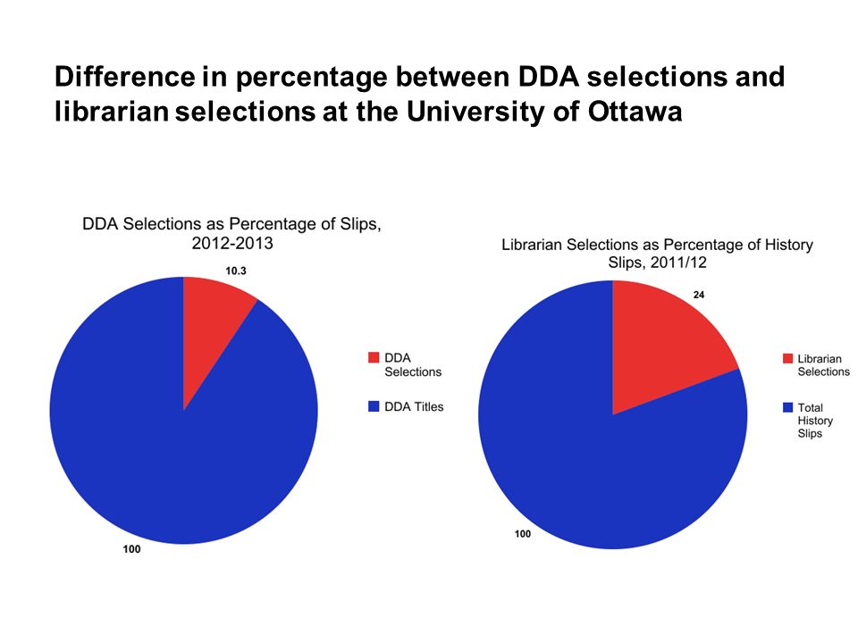 Difference in percentage between DDA selections and librarian selections at the University of Ottawa