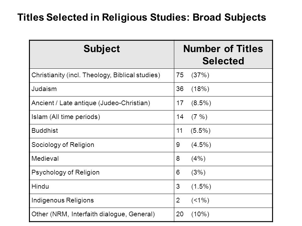 SubjectNumber of Titles Selected Christianity (incl.