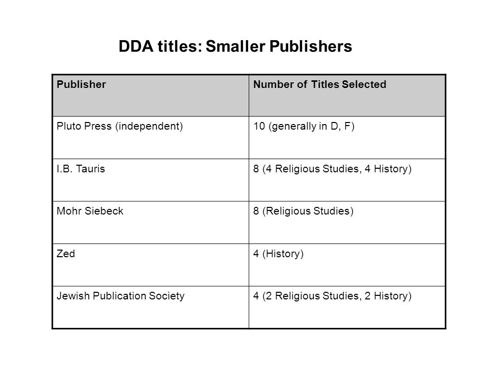 PublisherNumber of Titles Selected Pluto Press (independent)10 (generally in D, F) I.B.