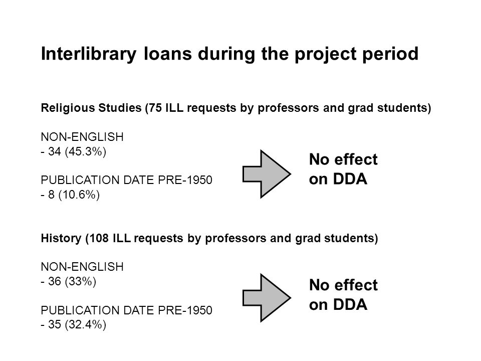 Interlibrary loans during the project period Religious Studies (75 ILL requests by professors and grad students) NON-ENGLISH - 34 (45.3%) PUBLICATION DATE PRE (10.6%) History (108 ILL requests by professors and grad students) NON-ENGLISH - 36 (33%) PUBLICATION DATE PRE (32.4%) No effect on DDA