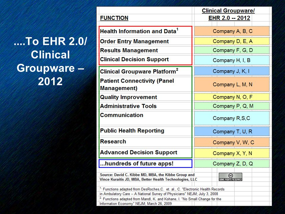 14....To EHR 2.0/ Clinical Groupware – 2012