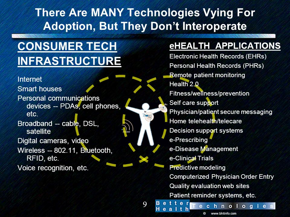 ©   9 There Are MANY Technologies Vying For Adoption, But They Dont Interoperate CONSUMER TECH INFRASTRUCTURE Internet Smart houses Personal communications devices -- PDAs, cell phones, etc.